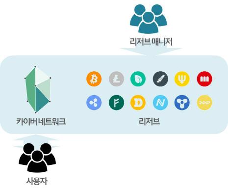 [신비한 코인사전]15탈중앙화 유동성 네트워크를 꿈꾸는 '카이버'