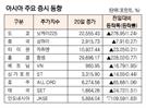 [표]아시아 주요 증시 동향(6월 20일)