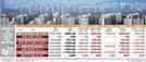 [부동산 보유세 개편 방향 22일 공개]공정가액비율 90%땐 '도곡렉슬' 종부세 120만→135만원