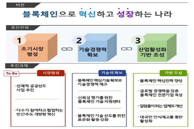 정부 '블록체인 표준화 추진'… 발전전략 제시