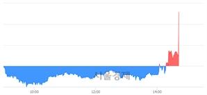 <코>씨아이에스, 전일 대비 7.33% 상승.. 일일회전율은 2.93% 기록