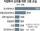 해외로 눈돌린 기업들…17년간 일자리 214만개 증발했다