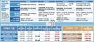 [부동산 보유세 개편방안] 서초아크로리버 84㎡ 28만원 증가 … 차등과세로 2주택 보유자 857만원 ↑