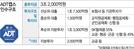 ADT캡스 인수에 '3대 공제회'가 투자한 까닭은...