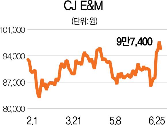 [스톡인사이드]CJ E&M  CJE&M '오쇼핑과 합병' 효과로 실적·주가 UP
