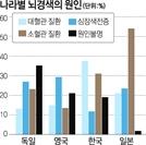 한국인 뇌경색, 작은 뇌혈관이 고혈압·동맥경화로 좁아져서…