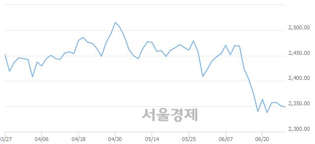 [개장 시황] 코스피 2349.38..  기관의 '팔자' 기조에 하락 출발 (▼1.54, -0.07%)