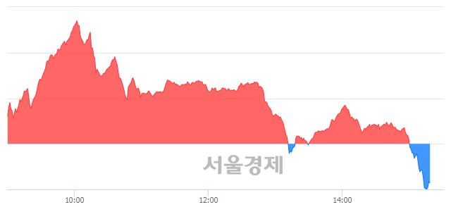 오후 3:20 현재 코스닥은 43:57으로 매수우위, 매수강세 업종은 운송업(3.08%↓)