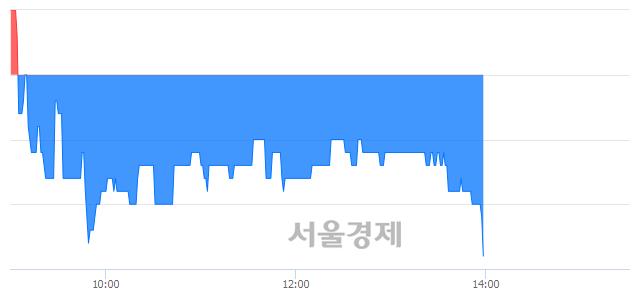 코동우팜투테이블, 장중 신저가 기록.. 3,815→3,805(▼10)