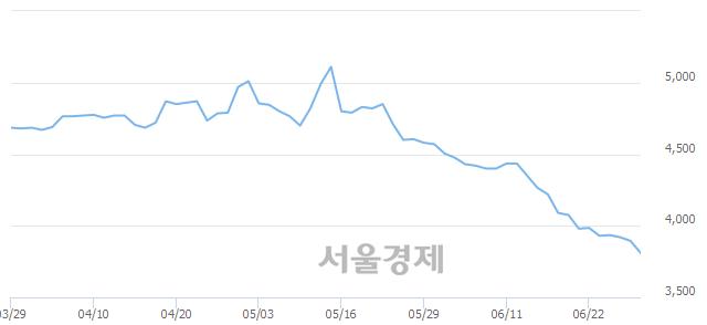 코동원개발, 장중 신저가 기록.. 3,865→3,785(▼80)