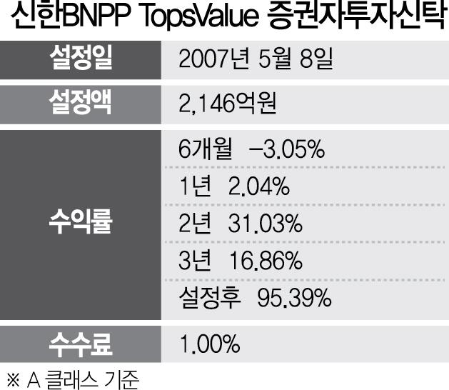 [펀드줌인-신한BNPP TopsValue 투자신탁]철저한 리스크관리...3년 수익률 16%