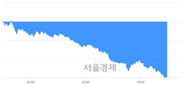 오후 3:00 현재 코스피는 39:61으로 매수우위, 매수강세 업종은 운수창고업(4.00%↓)