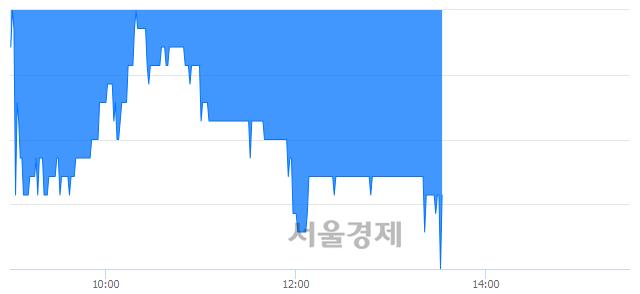 코하이즈항공, 장중 신저가 기록.. 6,300→6,070(▼230)
