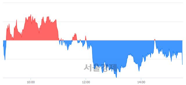 [마감 시황]  기관의 '팔자' 기조.. 코스피 2265.46(▼7.30, -0.32%) 하락 마감
