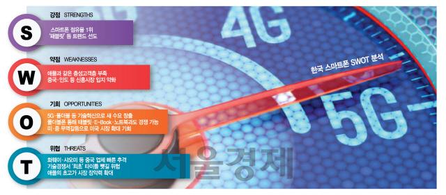 [10대 주력업종 정밀진단 ③스마트폰] 패블릿 등 트렌드 선도·SW엔 소홀…5G 혁신, 차별화해야