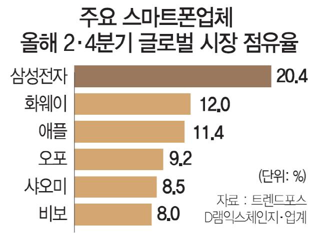 [10대 주력업종 정밀진단 ③스마트폰]  7년만에 애플 잡은 화웨이...'3년내 삼성 추월'