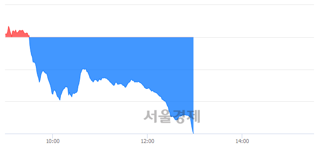 오후 1:00 현재 코스닥은 36:64으로 매수우위, 매수강세 업종은 운송업(2.87%↓)