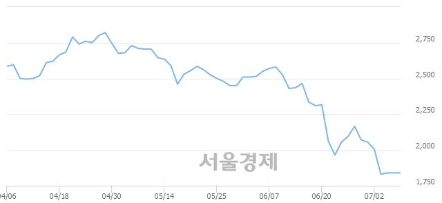 코코리아에프티, 상한가 진입.. +29.89% ↑