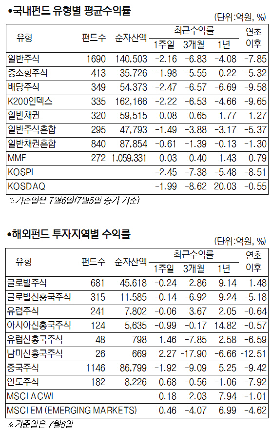 [서경펀드닥터] 美-中 무역 갈등에 국내 증시 붖진…국내 주식형 2.29% 떨어져
