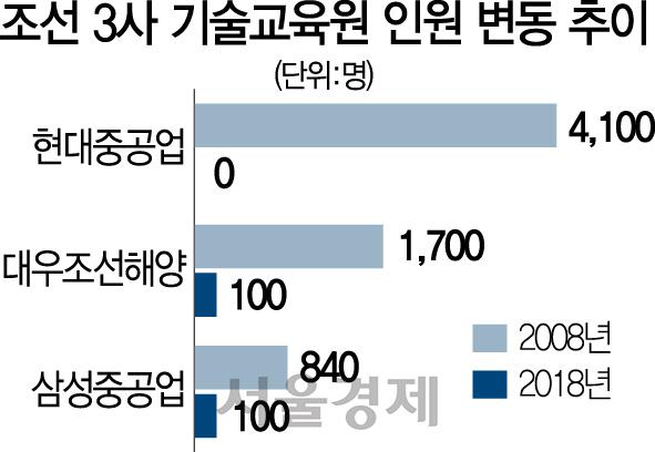 [10대 주력업종 정밀진단 ⑤조선] 조선 기술 교육생 '0'...무너지는 밸류체인