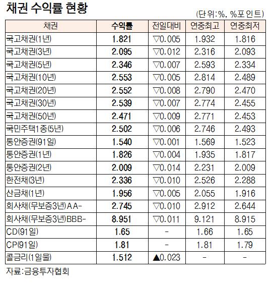 [표]채권 수익률 현황(7월 10일)