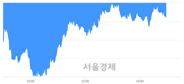 오후 3:00 현재 코스피는 46:54으로 매수우위, 매수강세 업종은 전기가스업(0.02%↑)