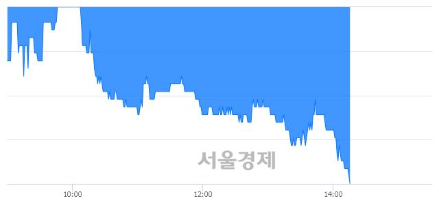 코유비쿼스홀딩스, 장중 신저가 기록.. 4,905→4,895(▼10)