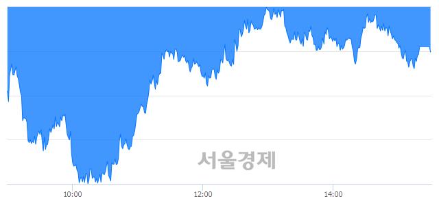 [마감 시황]  기관의 '팔자' 기조.. 코스피 2280.62(▼13.54, -0.59%) 하락 마감
