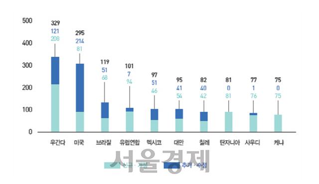 높아지는 보호무역 파고… 2017년 기술장벽 역대 최고치 기록