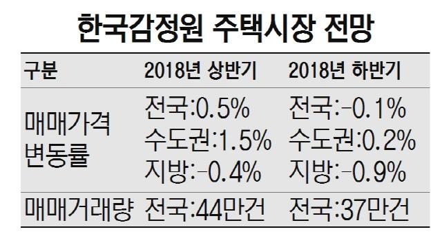 '잇단 규제에도...하반기 수도권 집값 0.2% 상승'