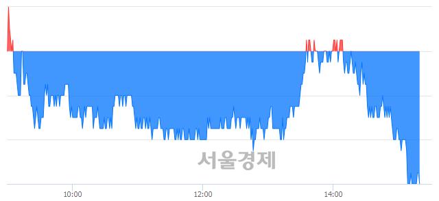 유HDC, 장중 신저가 기록.. 25,100→25,050(▼50)