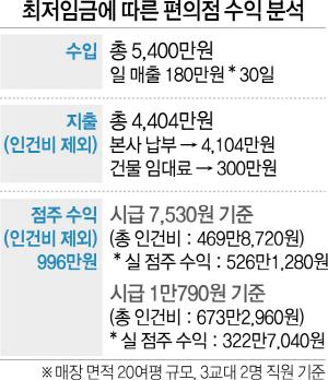 """최저임금 인상에 뿔난 편의점 점주... """"동시 휴업도 추진"""""""