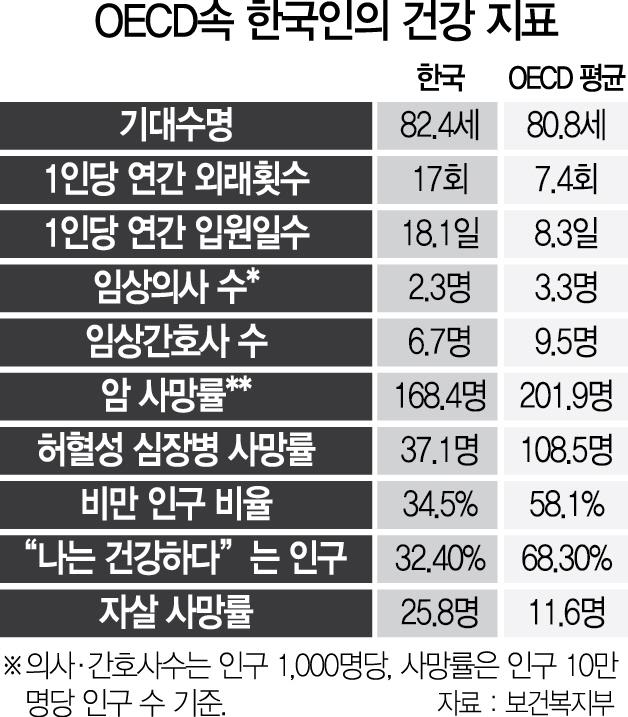[OECD 통계로 본 한국인 건강]병원 진료 횟수 1위... '건강 염려증' 빠진 한국인