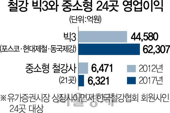 [10대 주력업종 정밀진단 ⑦철강] 중견 21社 매출·영업익 뚝 ... 무너지는 '철강산업의 허리'