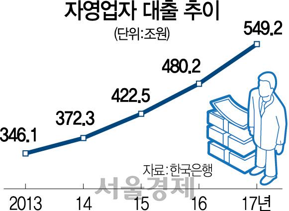 [단독]최저임금 여파 자영업 빚 70조↑...4년來 최대폭