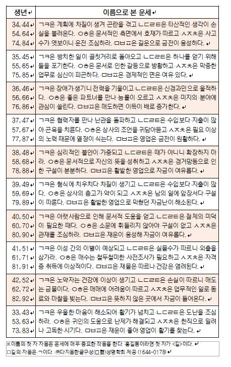 오늘의 재운[7월 13일]