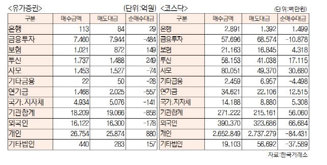 [표]투자주체별 매매동향(7월 12일-최종치)
