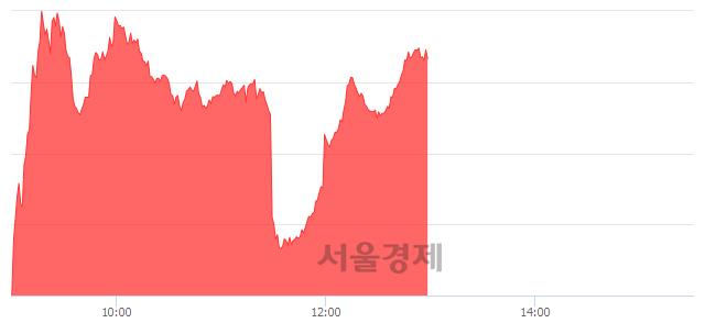 오후 1:00 현재 코스닥은 48:52으로 매수우위, 매도강세 업종은 인터넷업(1.45%↑)