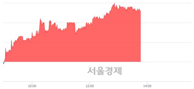 유한국타이어, 3.14% 오르며 체결강도 강세 지속(168%)