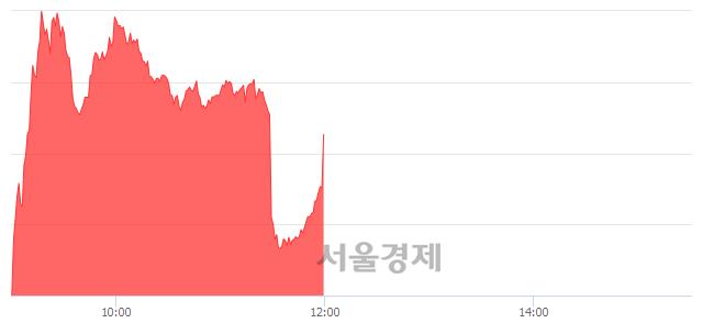 [정오 시황] 코스닥 824.06, 상승세(▲4.77, +0.58%) 지속