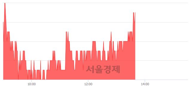 코효성오앤비, 4.44% 오르며 체결강도 강세로 반전(100%)