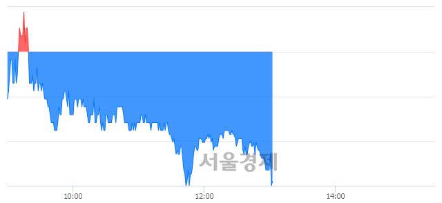 유세원셀론텍, 매도잔량 497% 급증