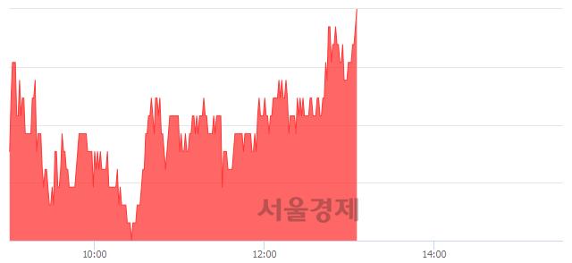 유현대건설, 3.19% 오르며 체결강도 강세로 반전(105%)
