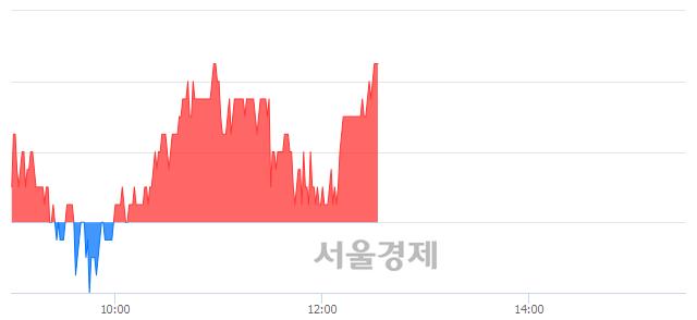 코나노신소재, 장중 신고가 돌파.. 22,350→22,400(▲50)