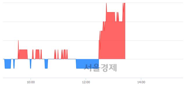 유광주은행, 3.29% 오르며 체결강도 강세 지속(140%)