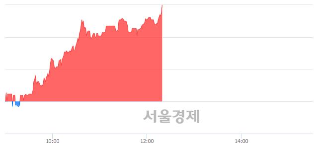 코에프엔씨엔터, 전일 대비 8.58% 상승.. 일일회전율은 0.72% 기록