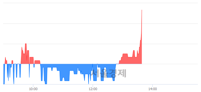 코삼영엠텍, 매도잔량 438% 급증