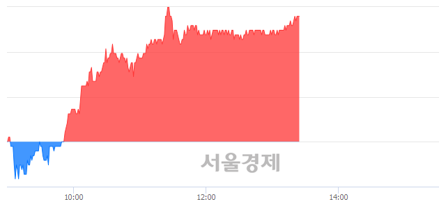코더블유게임즈, 4.63% 오르며 체결강도 강세 지속(236%)