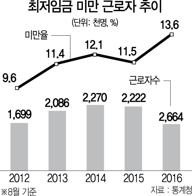 [뒷북경제] 7,530원도 못줘 법위반 3배 늘었는데 또 10.9% 인상에 포퓰리즘 정책까지