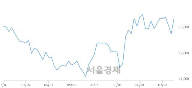 코휴비츠, 전일 대비 7.03% 상승.. 일일회전율은 0.93% 기록